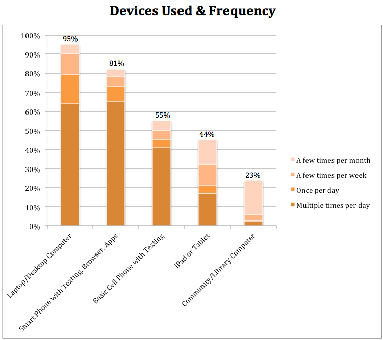 Devices Used & Frequency