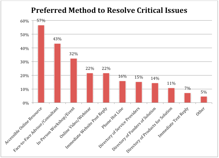 Methods to Resolve Critical Issues