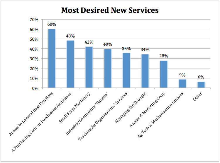 Most Desired New Services